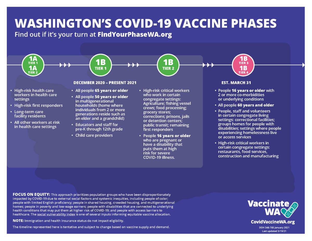 Infographic: Washington's COVID-19 Phases. For complete information, visit www.CovidVaccineWa.org or www.FindYourPhaseWA.org
