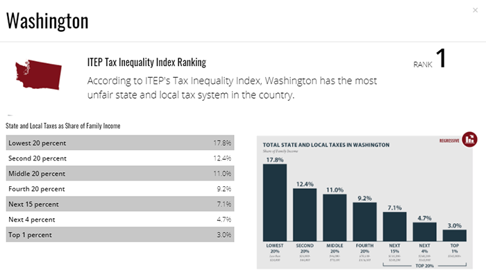 Graphic from ITEP: Who Pays? WA is the most regressive tax state in the nation