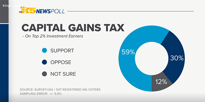 Graphic from KING 5 News: capital gains tax poll: 59% support, 30% oppose, 12% unsure