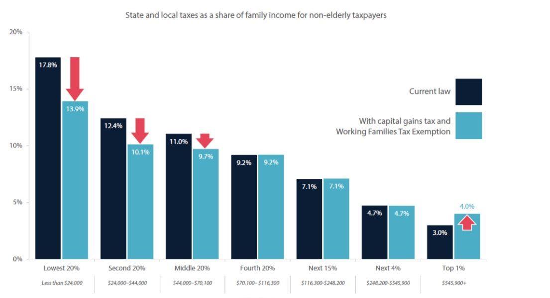 Legislature delivers long-overdue tax reform