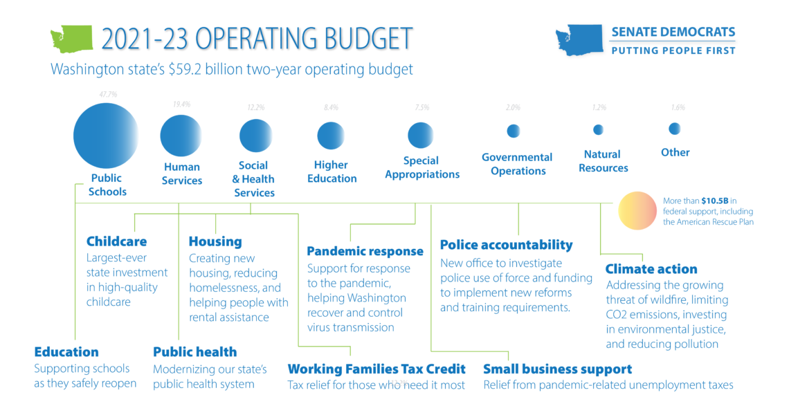 Legislature invests in a strong state recovery