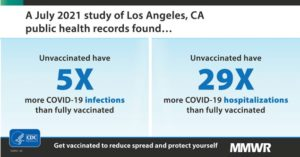 CDC graphic about increased risk of COVID-19 infection and hospitalization for the unvaccinated.