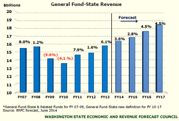 June revenue forecast shows increase in general fund revenue